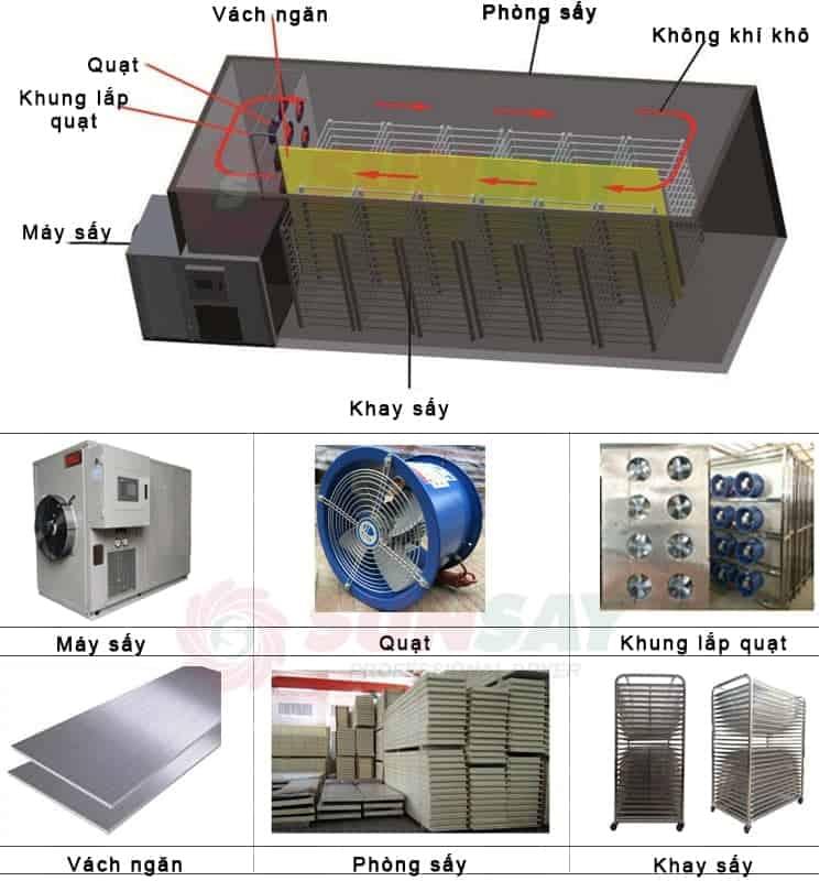 Cấu tạo máy sấy lạnh công nghiệp SUNSAY